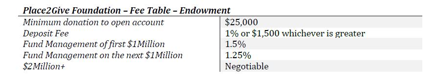 Endowment Fees